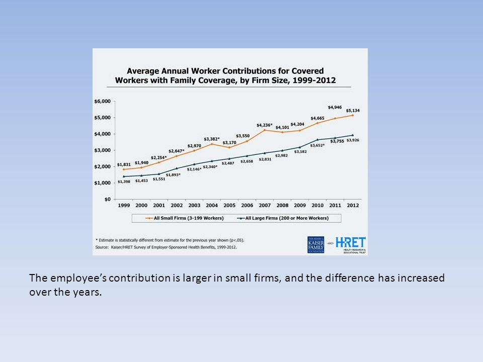 The employee's contribution is larger in small firms, and the difference has increased over the years.
