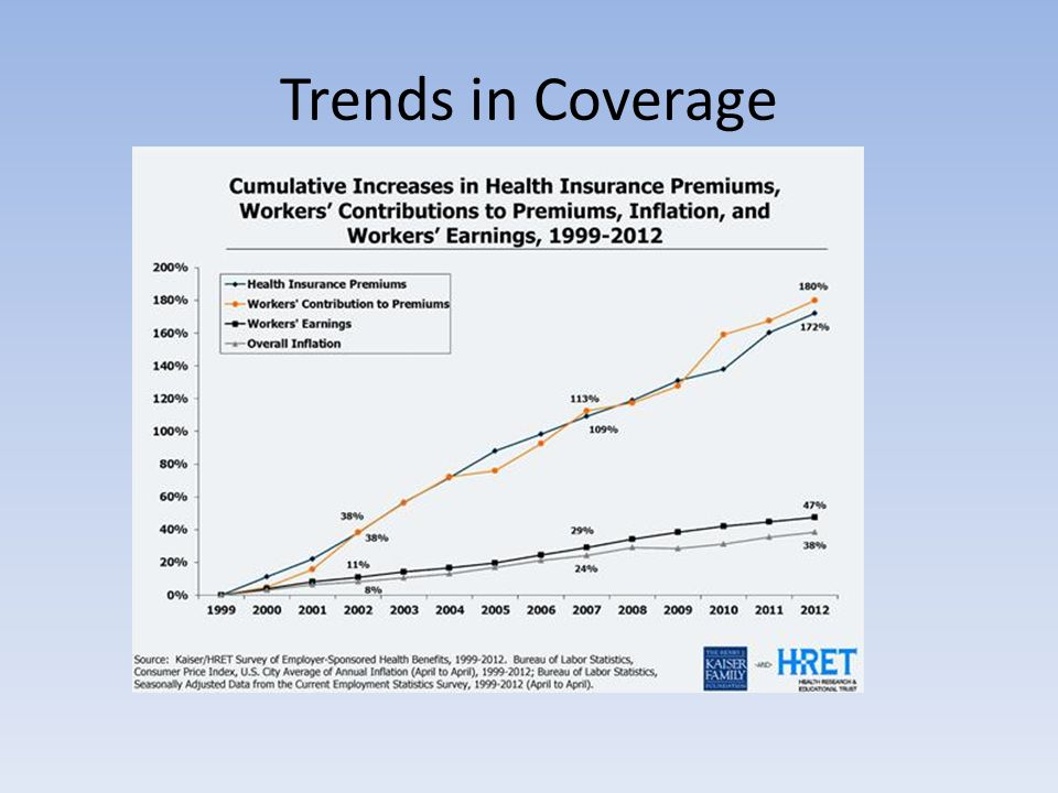 Trends in Coverage