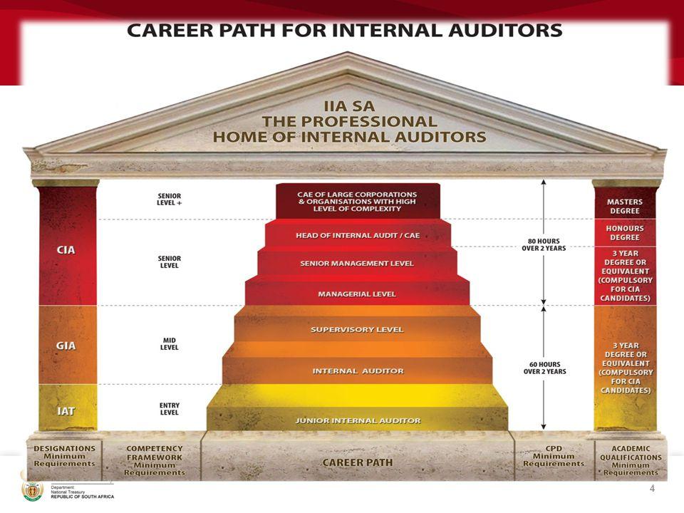 PROVINCIAL INTERNAL AUDIT RETREAT: MPUMALANGA INTERNAL AUDIT JOB ...