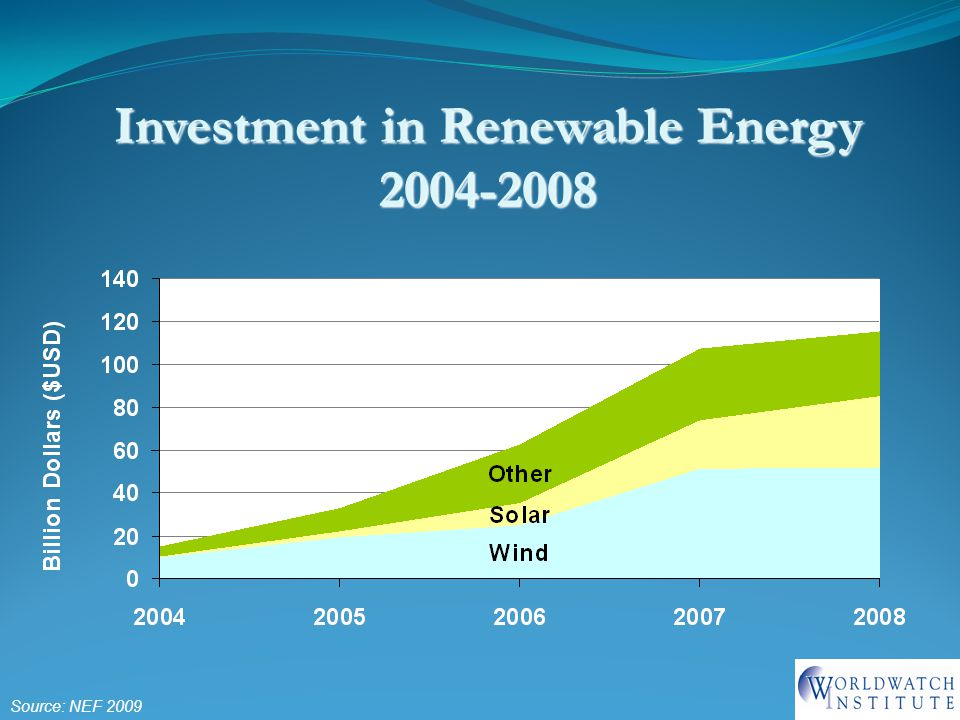 Investment in Renewable Energy Source: NEF 2009