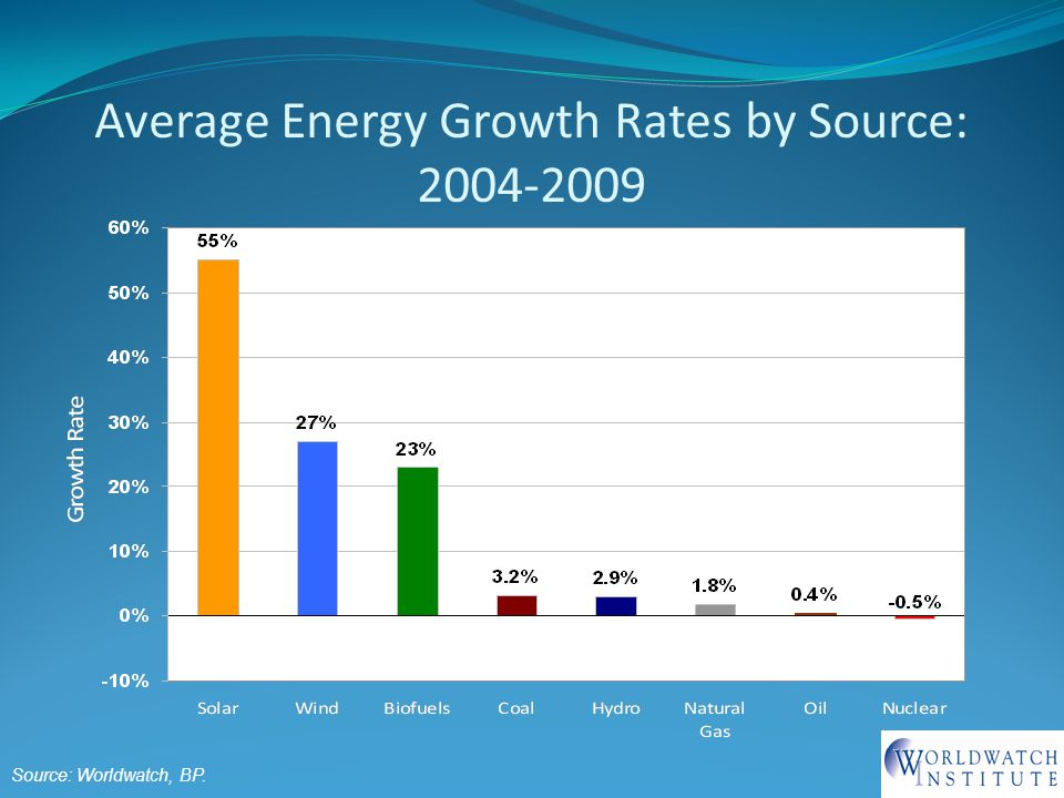 Average Energy Growth Rates by Source: Source: Worldwatch, BP.