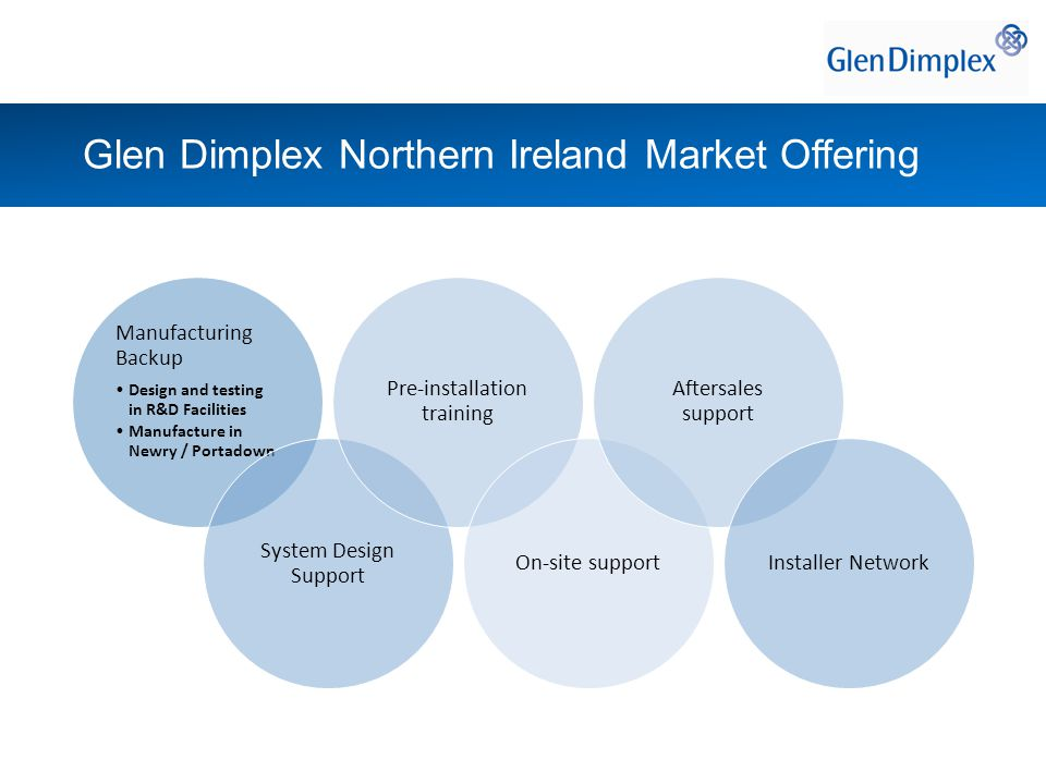 Glen Dimplex Northern Ireland Market Offering Manufacturing Backup Design and testing in R&D Facilities Manufacture in Newry / Portadown System Design Support Pre-installation training On-site support Aftersales support Installer Network