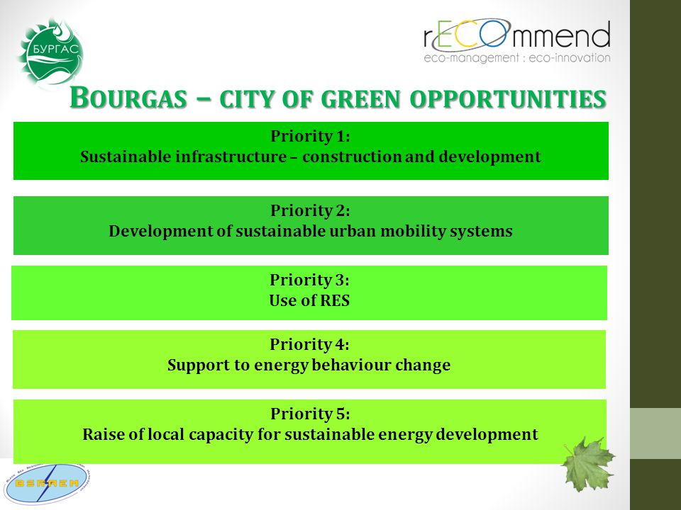 B OURGAS – CITY OF GREEN OPPORTUNITIES Priority 4: Support to energy behaviour change Priority 3: Use of RES Priority 2: Development of sustainable urban mobility systems Priority 1: Sustainable infrastructure – construction and development Priority 5: Raise of local capacity for sustainable energy development