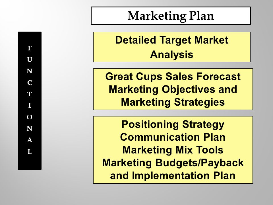 Marketing Plan Detailed Target Market Analysis Great Cups Sales Forecast Marketing Objectives and Marketing Strategies Positioning Strategy Communication Plan Marketing Mix Tools Marketing Budgets/Payback and Implementation Plan FUNCTIONALFUNCTIONAL