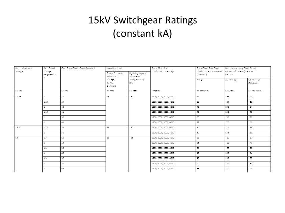 14 15kV Switchgear ...
