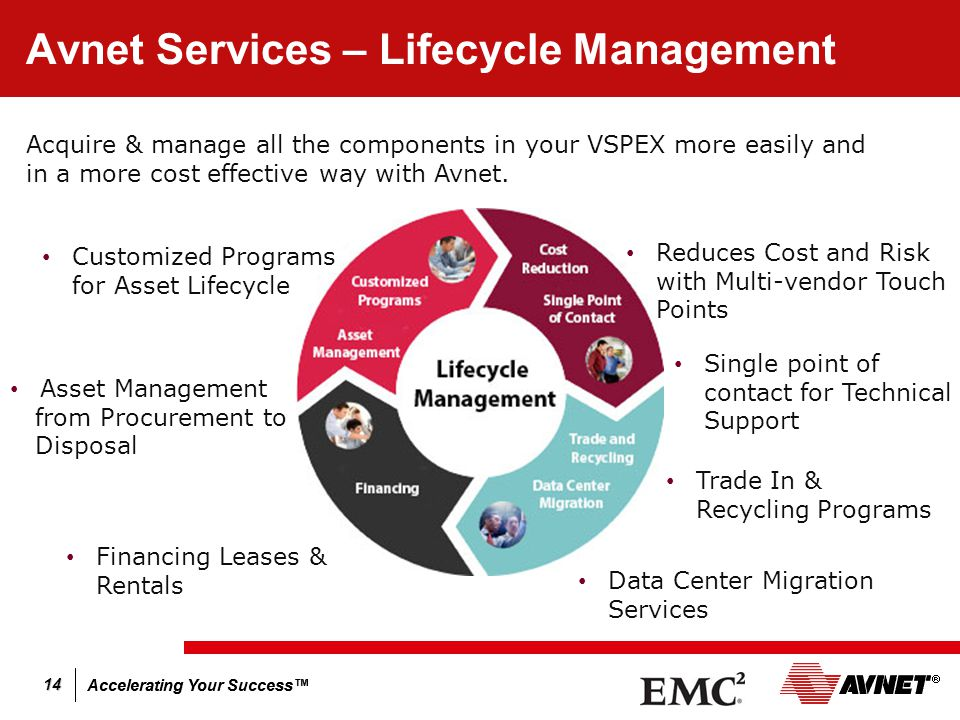 Accelerating Your Success™ 14 Avnet Services – Lifecycle Management Acquire & manage all the components in your VSPEX more easily and in a more cost effective way with Avnet.