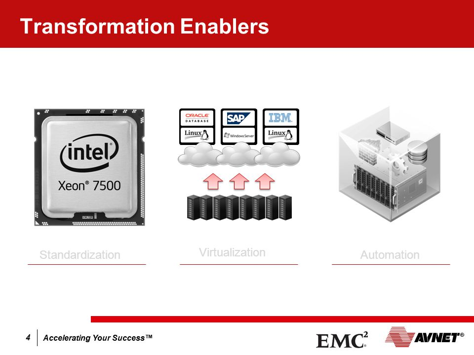 Accelerating Your Success™ 4 Transformation Enablers Standardization Virtualization Automation