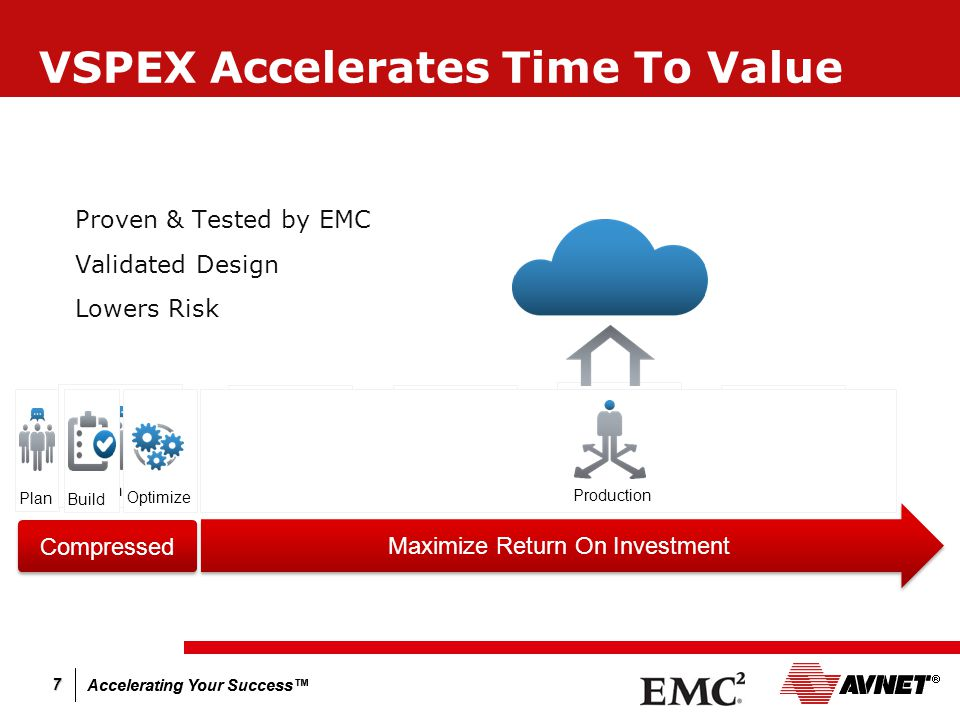 Accelerating Your Success™ 7 VSPEX Accelerates Time To Value  Proven & Tested by EMC  Validated Design  Lowers Risk Plan Build + Test Deploy OptimizeSizingDesign + Plan Build Optimize Production Maximize Return On Investment Compressed