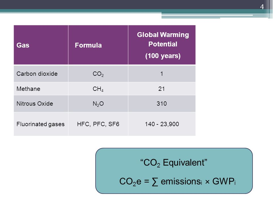 CO 2 Equivalent CO 2 e = ∑ emissions i × GWP i GasFormula Global Warming Potential (100 years) Carbon dioxideCO 2 1 MethaneCH 4 21 Nitrous OxideN2ON2O310 Fluorinated gasesHFC, PFC, SF ,900 4