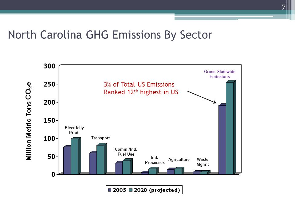North Carolina GHG Emissions By Sector Electricity Prod.