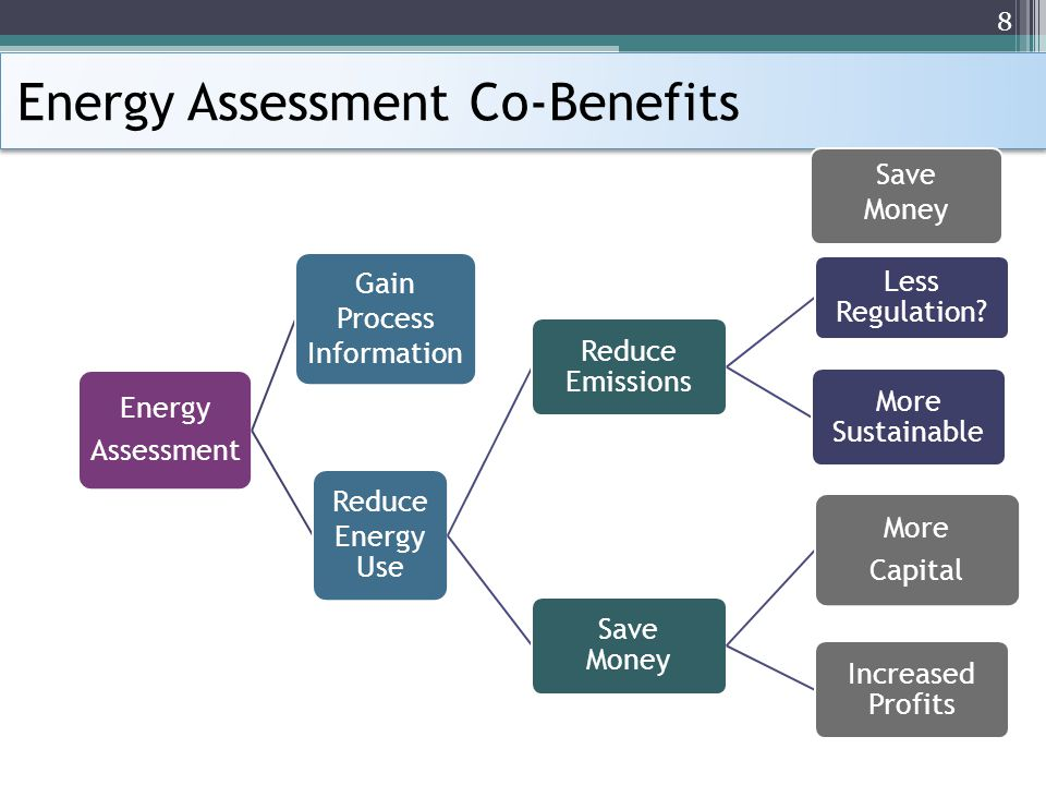 Energy Assessment Co-Benefits Energy Assessment Gain Process Information Reduce Energy Use Reduce Emissions Less Regulation.