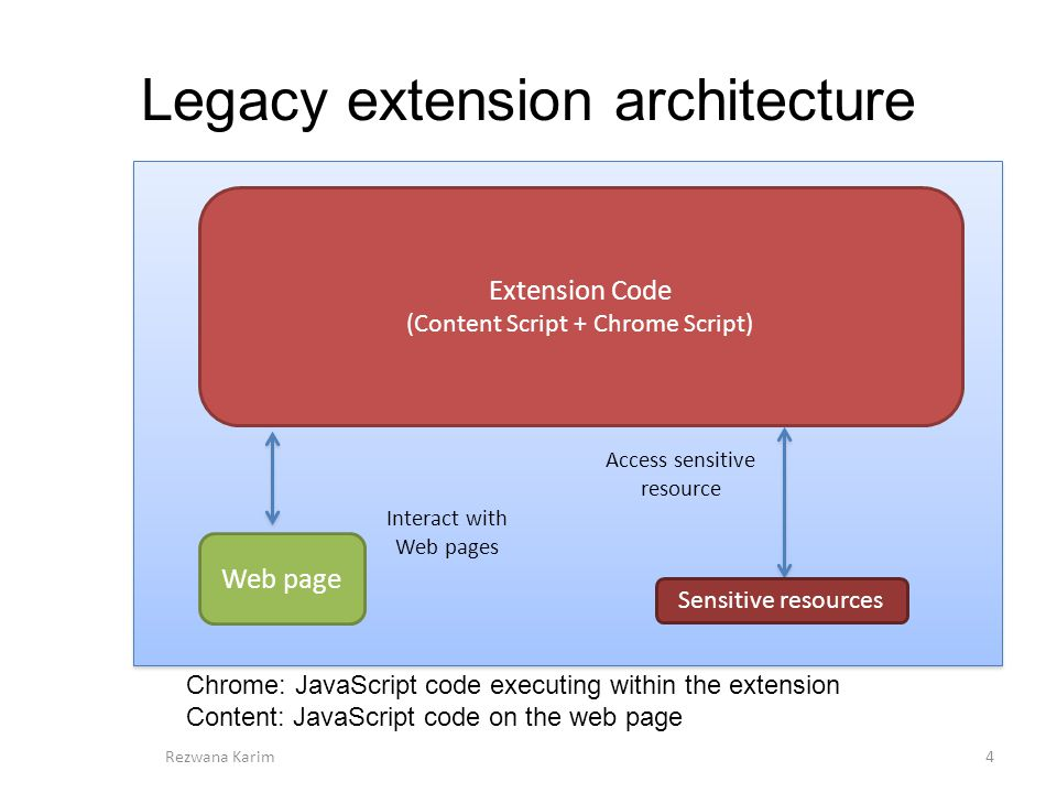 Retargetting Legacy Browser Extensions to Modern Extension
