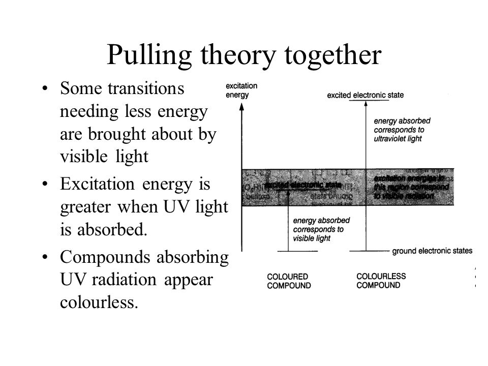 Pulling theory together Some transitions needing less energy are brought about by visible light Excitation energy is greater when UV light is absorbed.