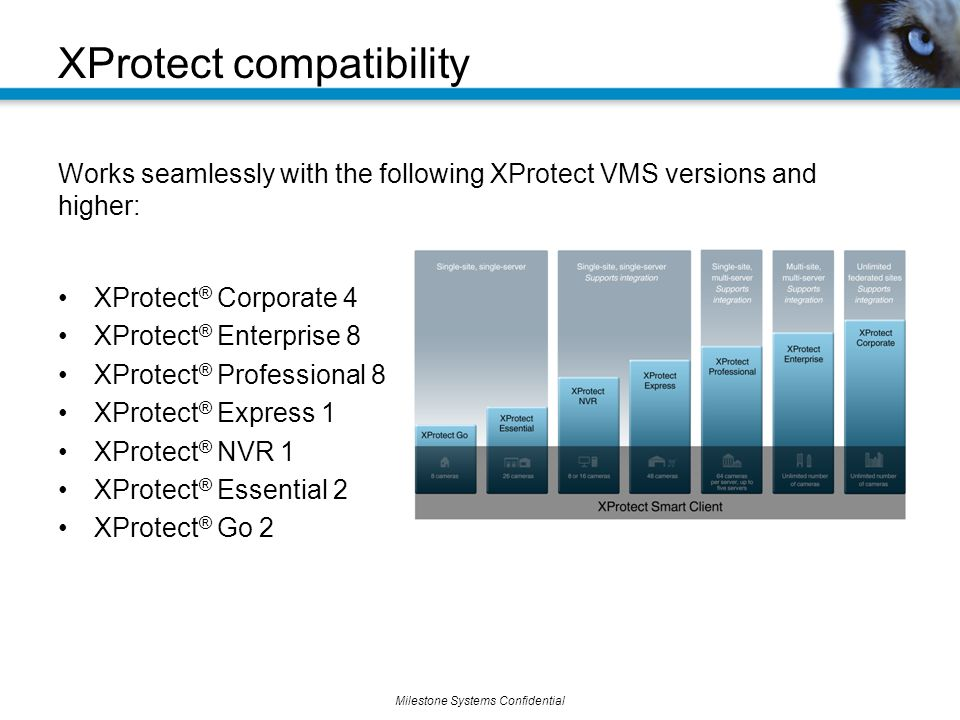 Milestone Systems Confidential Works seamlessly with the following XProtect VMS versions and higher: XProtect ® Corporate 4 XProtect ® Enterprise 8 XProtect ® Professional 8 XProtect ® Express 1 XProtect ® NVR 1 XProtect ® Essential 2 XProtect ® Go 2 XProtect compatibility