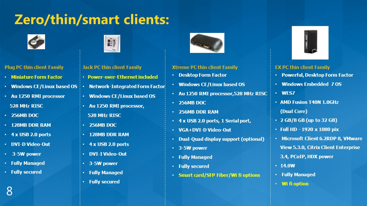 The Ultimate Desktop Solution For Cloud And Virtualization Ppt Miniature Circuit Board Has 256mb Of Ram One Audio Two Usb 8 Plug Pc Thin Client Family