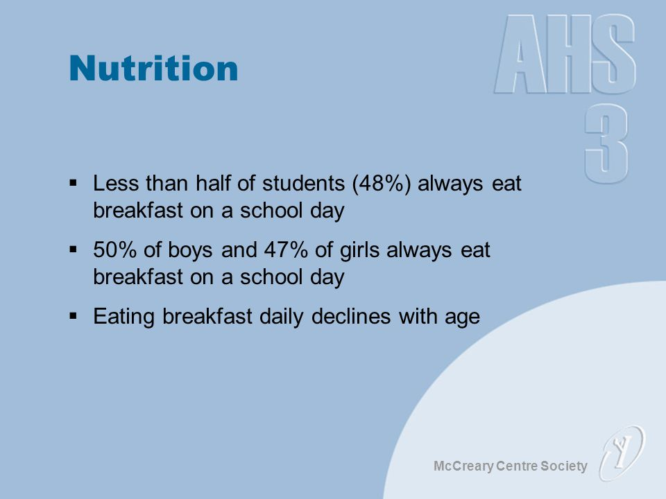 McCreary Centre Society Nutrition  Less than half of students (48%) always eat breakfast on a school day  50% of boys and 47% of girls always eat breakfast on a school day  Eating breakfast daily declines with age