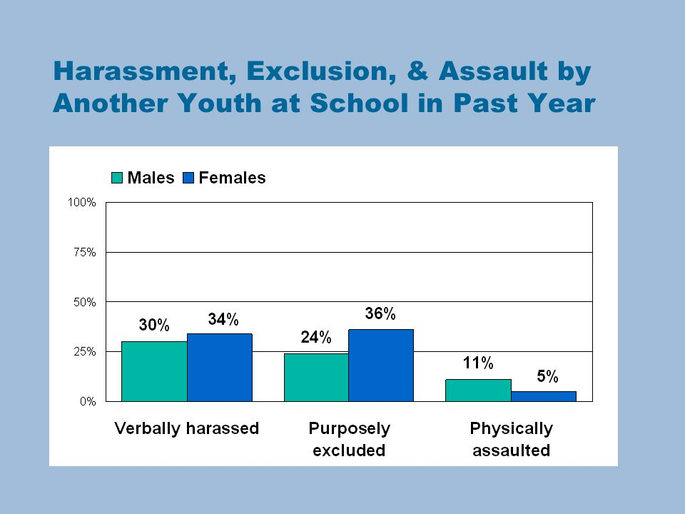 Harassment, Exclusion, & Assault by Another Youth at School in Past Year
