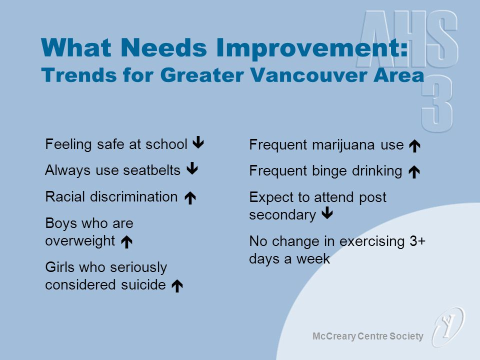 McCreary Centre Society What Needs Improvement: Trends for Greater Vancouver Area Feeling safe at school  Always use seatbelts  Racial discrimination  Boys who are overweight  Girls who seriously considered suicide  Frequent marijuana use  Frequent binge drinking  Expect to attend post secondary  No change in exercising 3+ days a week