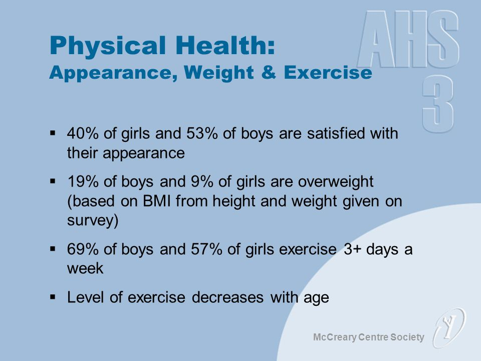McCreary Centre Society Physical Health: Appearance, Weight & Exercise  40% of girls and 53% of boys are satisfied with their appearance  19% of boys and 9% of girls are overweight (based on BMI from height and weight given on survey)  69% of boys and 57% of girls exercise 3+ days a week  Level of exercise decreases with age
