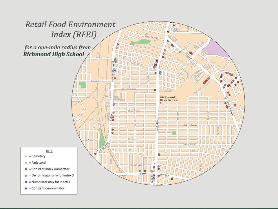 So what is the problem in Richmond Community food system group data.