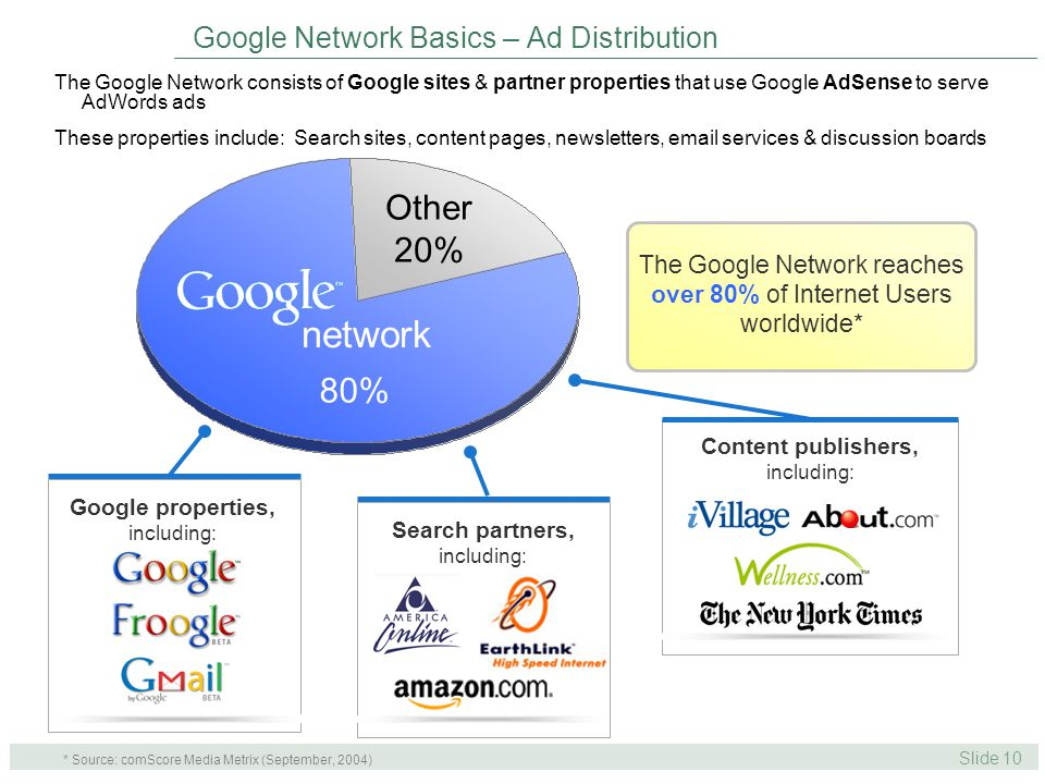 Slide 10 Search partners, including: Google properties, including: Google Network Basics – Ad Distribution * Source: comScore Media Metrix (September, 2004) The Google Network reaches over 80% of Internet Users worldwide* Content publishers, including: The Google Network consists of Google sites & partner properties that use Google AdSense to serve AdWords ads These properties include: Search sites, content pages, newsletters,  services & discussion boards network Other 20% 80%