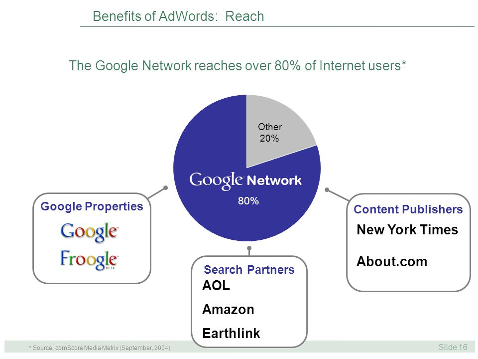 Slide 16 Content Publishers Search Partners Google Properties Other 20% Network 80% The Google Network reaches over 80% of Internet users* Benefits of AdWords: Reach AOL Amazon Earthlink New York Times About.com * Source: comScore Media Metrix (September, 2004)