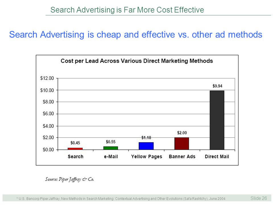Slide 26 40% Search Search Advertising is Far More Cost Effective Search Advertising is cheap and effective vs.