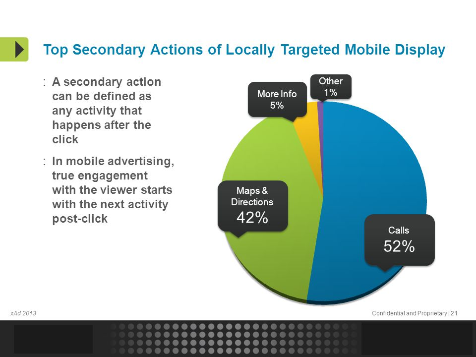 Confidential and Proprietary | 21 More Info 5% More Info 5% Other 1% Other 1% xAd 2013 Top Secondary Actions of Locally Targeted Mobile Display :A secondary action can be defined as any activity that happens after the click :In mobile advertising, true engagement with the viewer starts with the next activity post-click