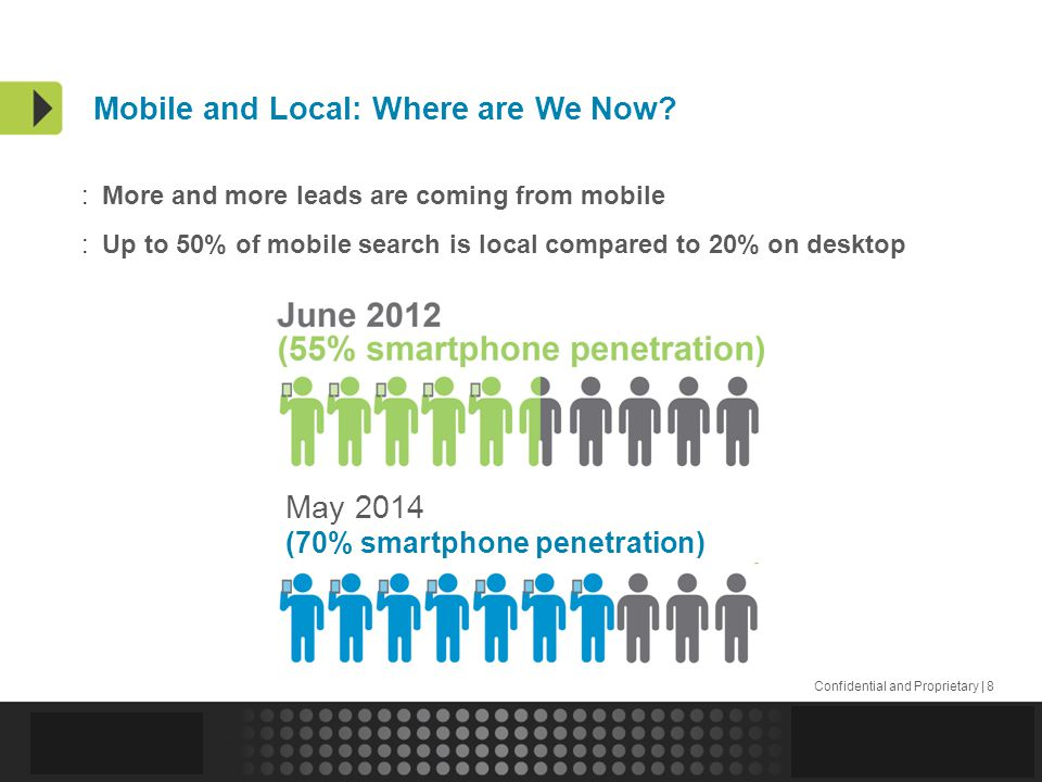 Confidential and Proprietary | 8 Mobile and Local: Where are We Now.