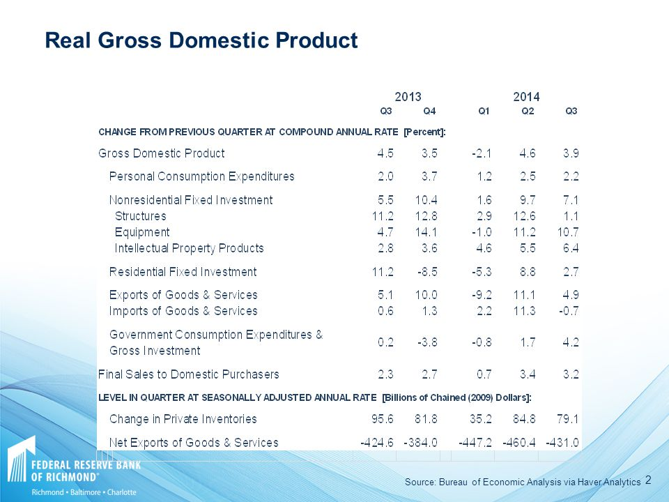 2 Real Gross Domestic Product Source: Bureau of Economic Analysis via Haver Analytics