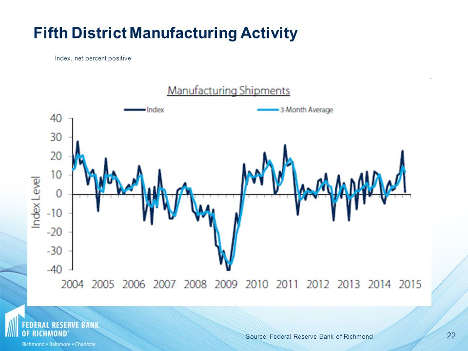 22 Fifth District Manufacturing Activity Source: Federal Reserve Bank of Richmond Index, net percent positive