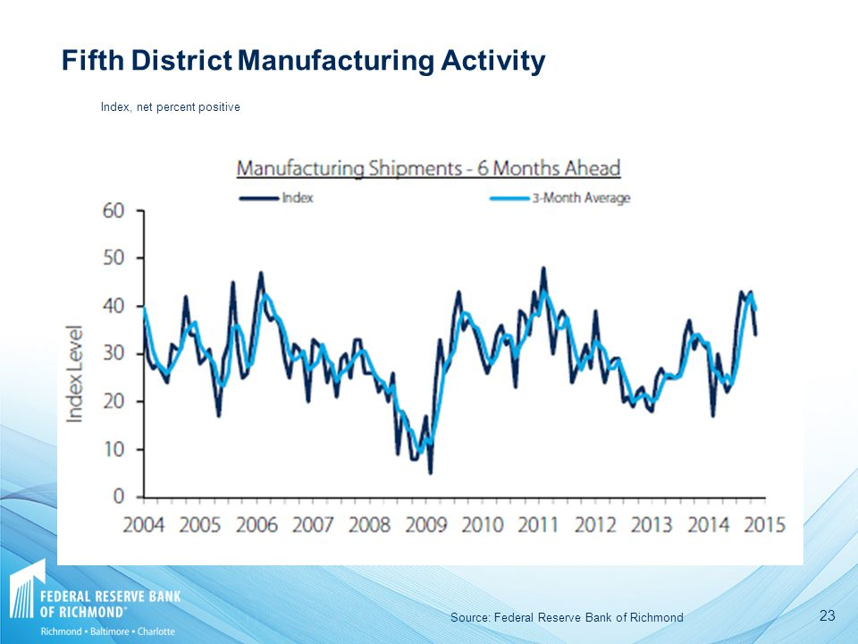 23 Fifth District Manufacturing Activity Source: Federal Reserve Bank of Richmond Index, net percent positive