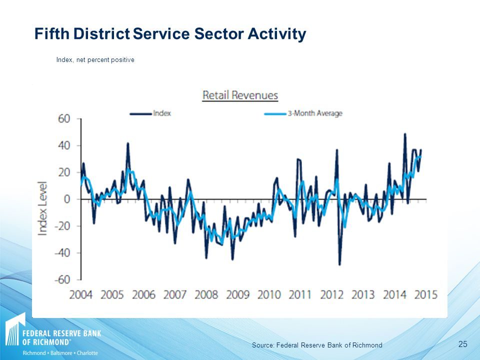 25 Fifth District Service Sector Activity Source: Federal Reserve Bank of Richmond Index, net percent positive