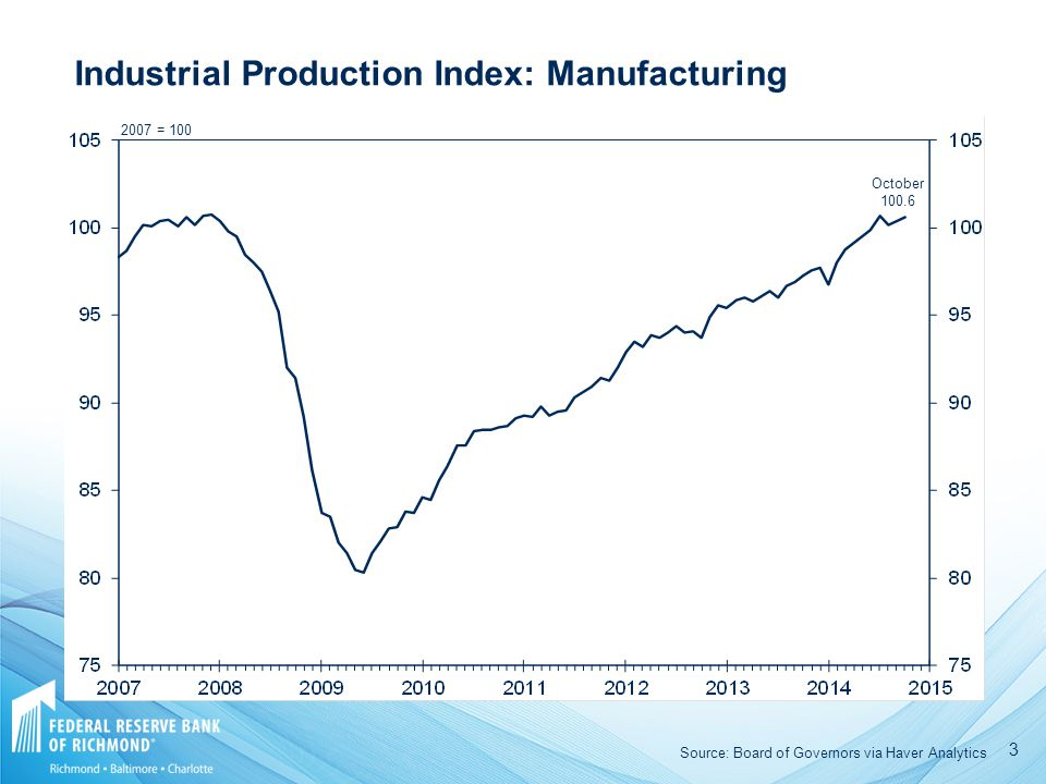 = 100 October Industrial Production Index: Manufacturing Source: Board of Governors via Haver Analytics