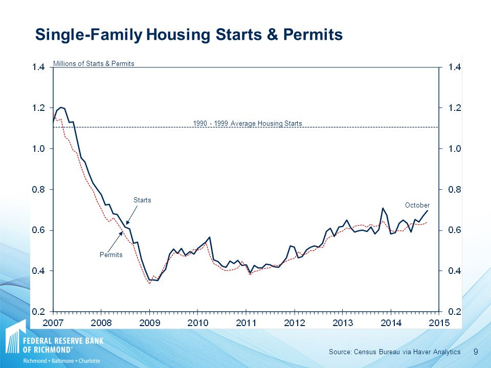 9 Single-Family Housing Starts & Permits Source: Census Bureau via Haver Analytics Millions of Starts & Permits Starts Permits Average Housing Starts October
