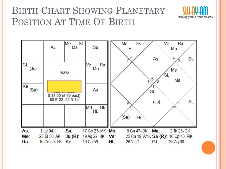 Birth Chart Analysis Of M S Based On W D G Ann A