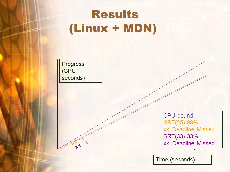 Results (Linux + MDN) Time (seconds) Progress (CPU seconds) CPU-bound SRT(25)-33% xx: Deadline Missed SRT(33)-33% xx: Deadline Missed xx x