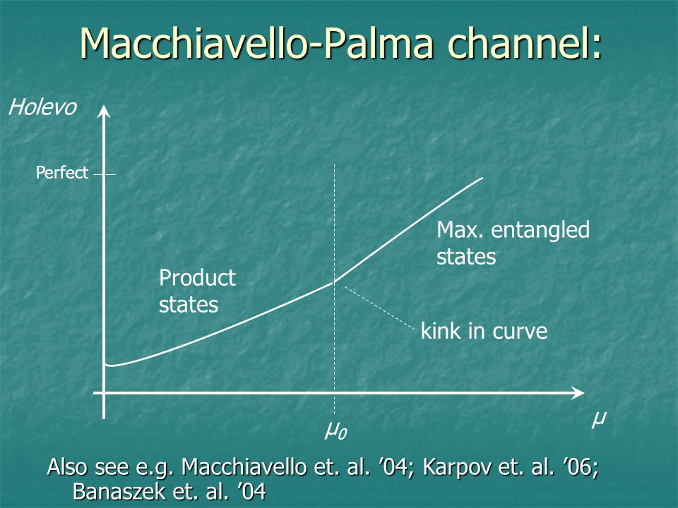 Macchiavello-Palma channel: μ Holevo μ0μ0 kink in curve Product states Max.
