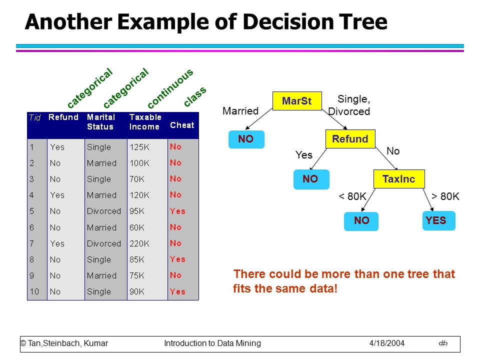 © Tan,Steinbach, Kumar Introduction to Data Mining 4/18/2004 7 Another Example of Decision Tree categorical continuous class MarSt Refund TaxInc YES NO Yes No Married Single, Divorced < 80K> 80K There could be more than one tree that fits the same data!