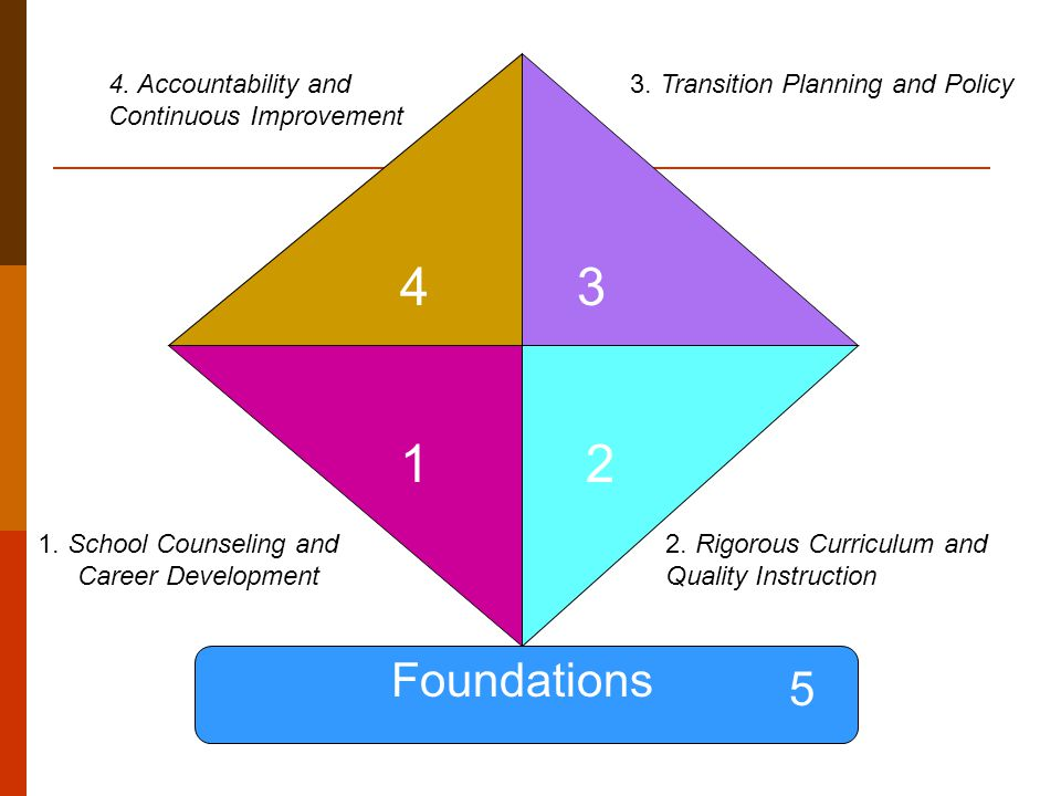 12 34 Foundations 3. Transition Planning and Policy4.