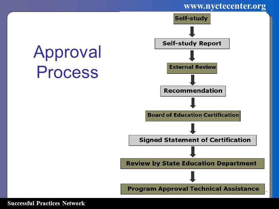 Successful Practices Network   Approval Process