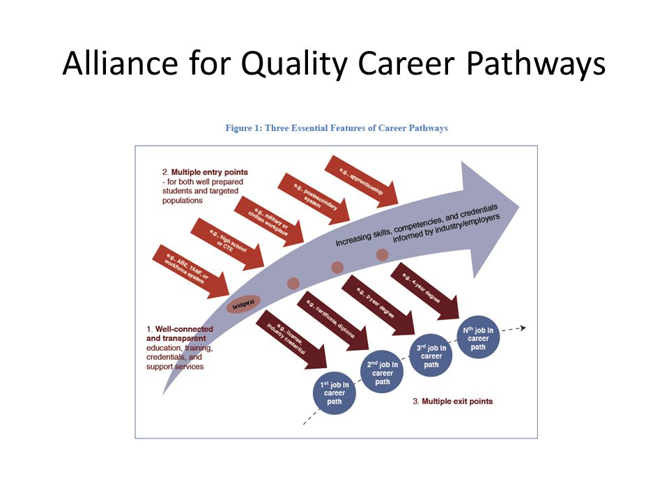 Alliance for Quality Career Pathways