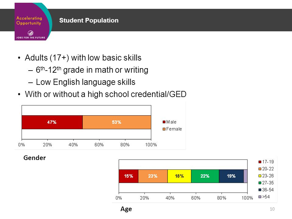 Student Population Adults (17+) with low basic skills –6 th -12 th grade in math or writing –Low English language skills With or without a high school credential/GED 10 Gender Age