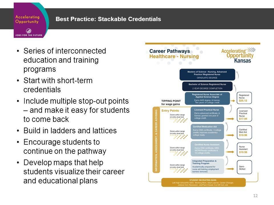Best Practice: Stackable Credentials Series of interconnected education and training programs Start with short-term credentials Include multiple stop-out points – and make it easy for students to come back Build in ladders and lattices Encourage students to continue on the pathway Develop maps that help students visualize their career and educational plans 12
