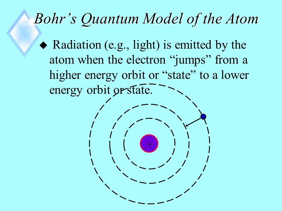 Bohr's Quantum Model of the Atom  Only certain special orbits are stable.