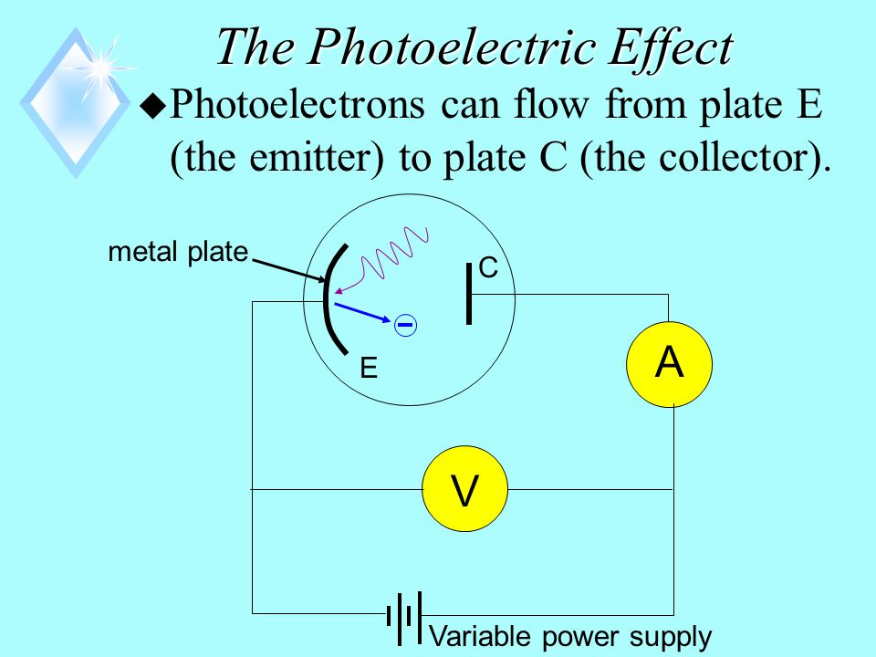 The Photoelectric Effect u Apparatus for studying the Photoelectric Effect: metal plate A V E C Variable power supply