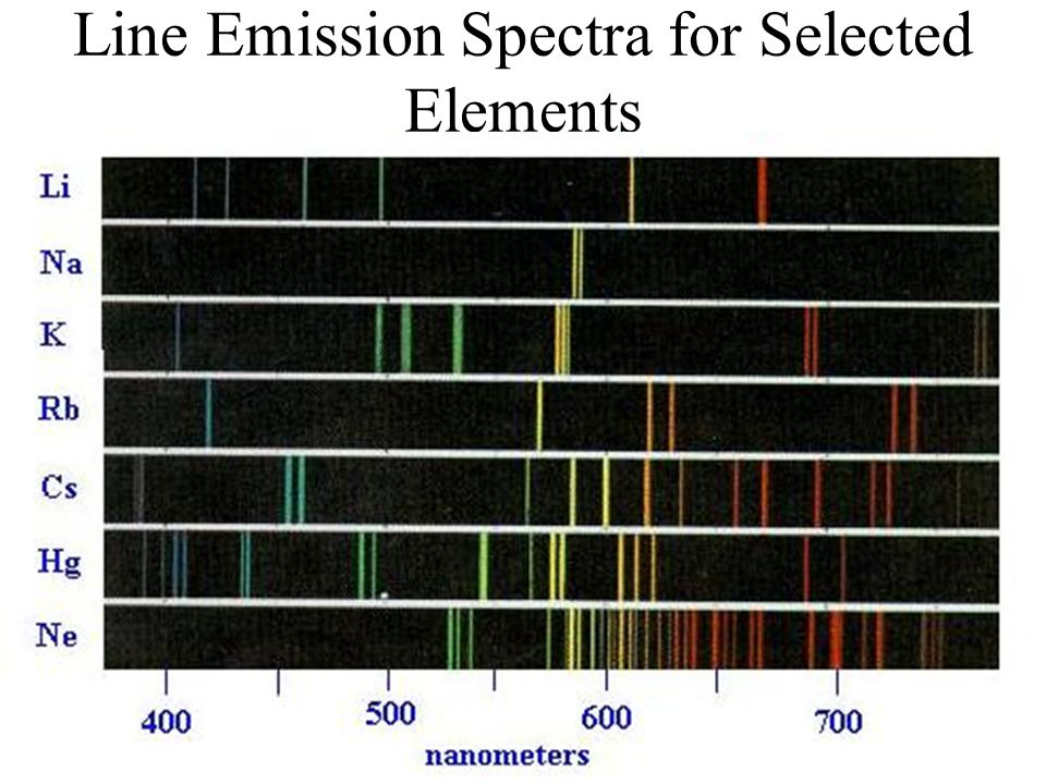 Line Emission Spectra for Selected Elements