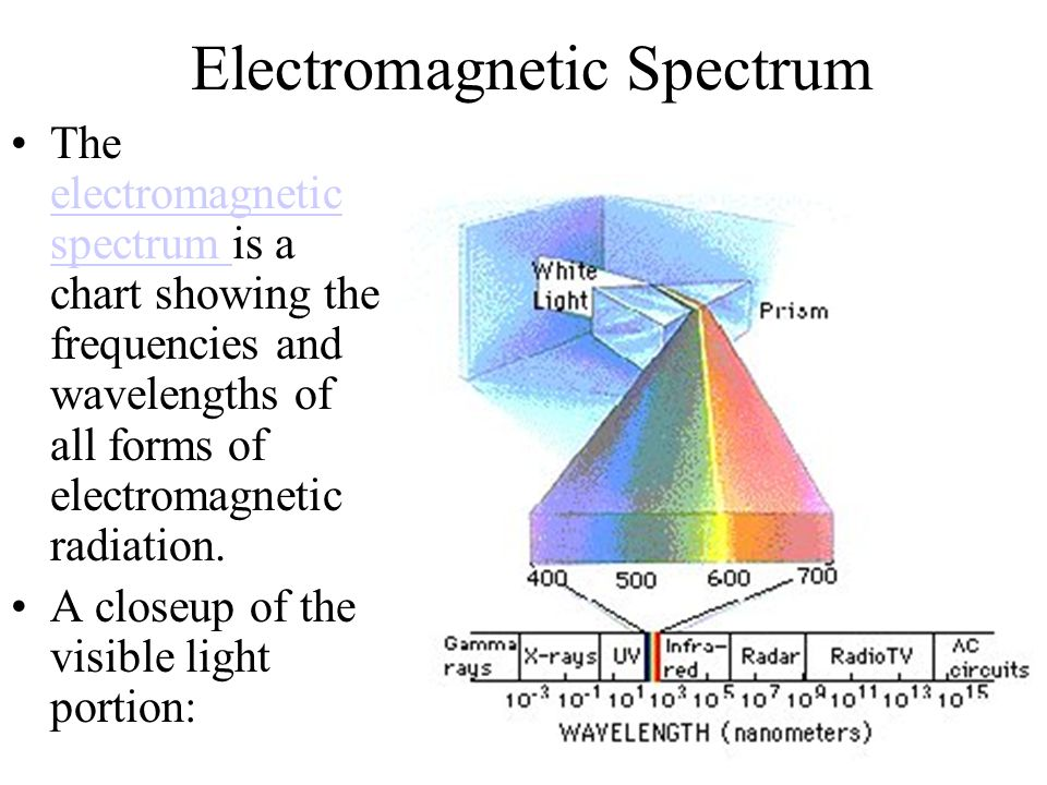 Electromagnetic Spectrum The electromagnetic spectrum is a chart showing the frequencies and wavelengths of all forms of electromagnetic radiation.