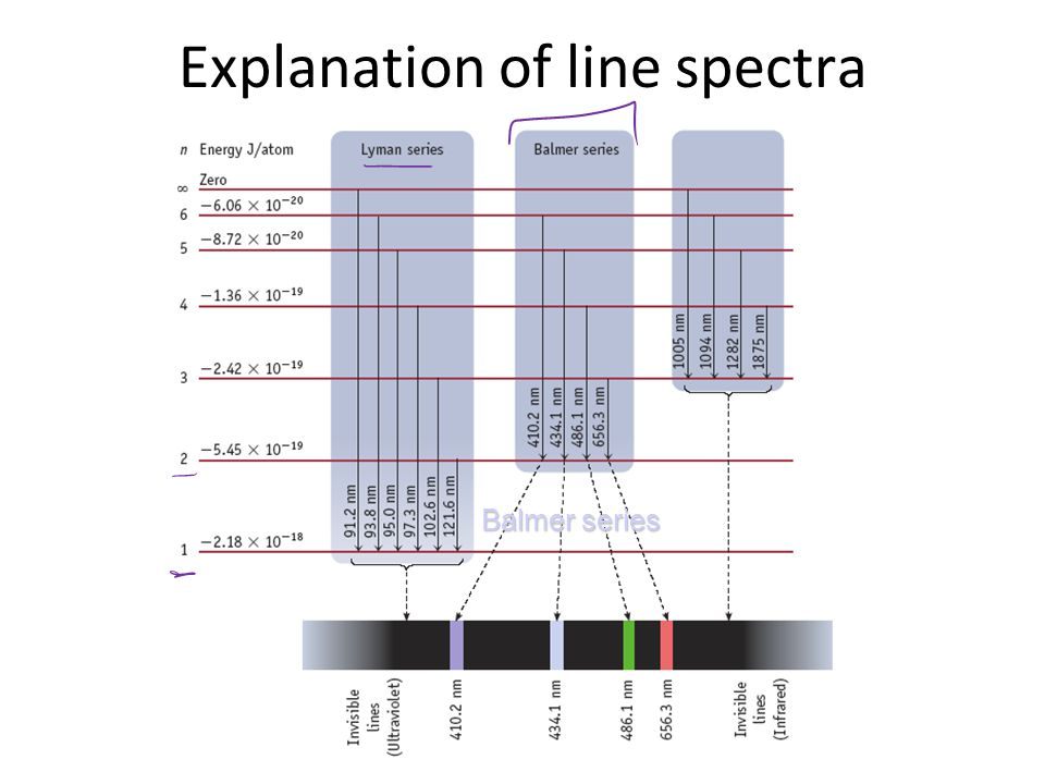 Balmer series Explanation of line spectra