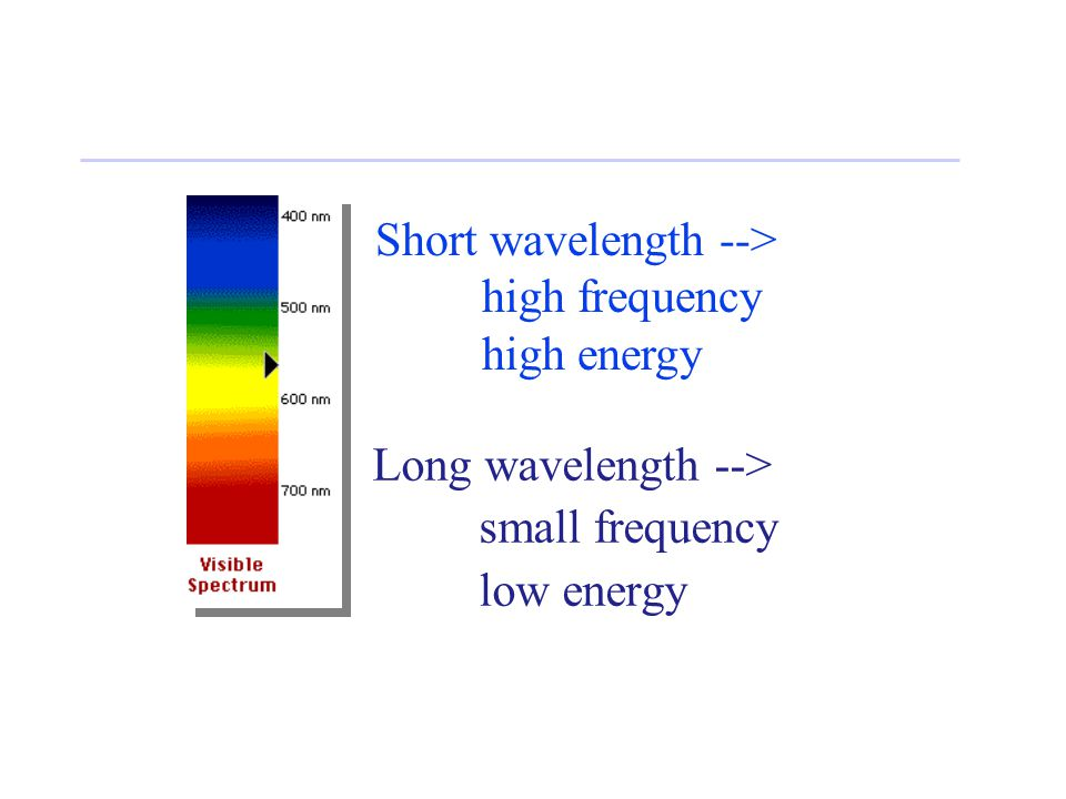 Long wavelength --> small frequency low energy Short wavelength --> high frequency high energy